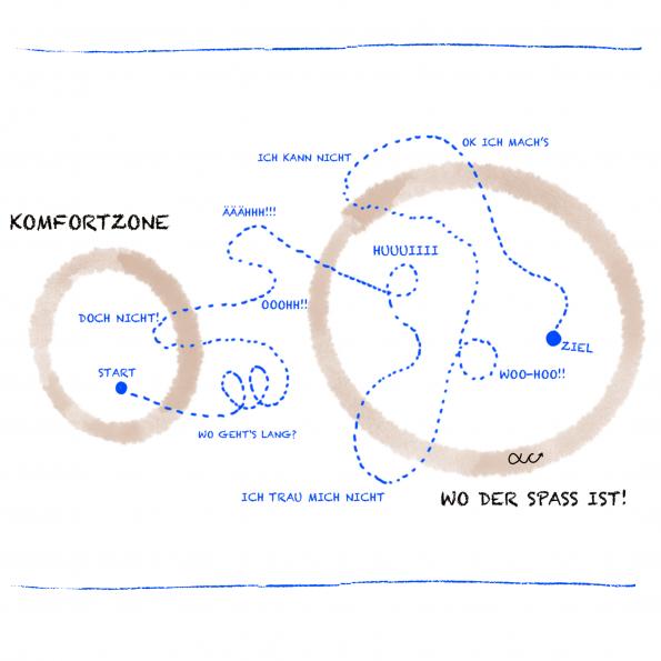 Sichtbarkeit Komfortzone